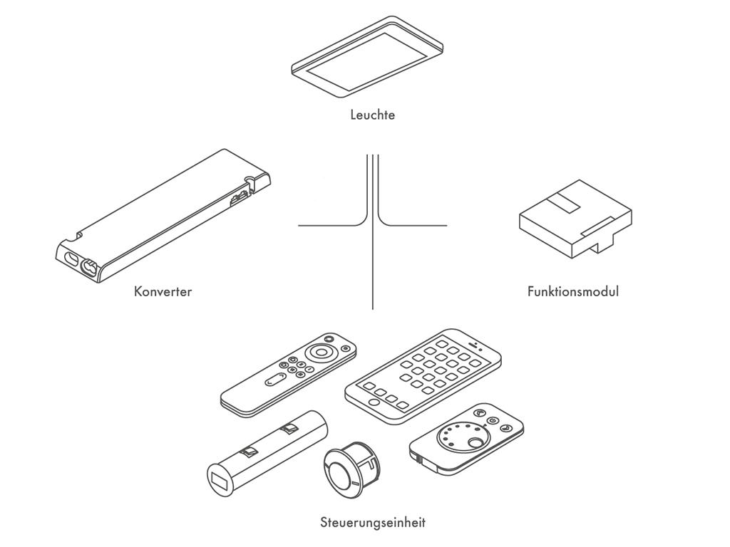 Die vier Basis-Systembausteine