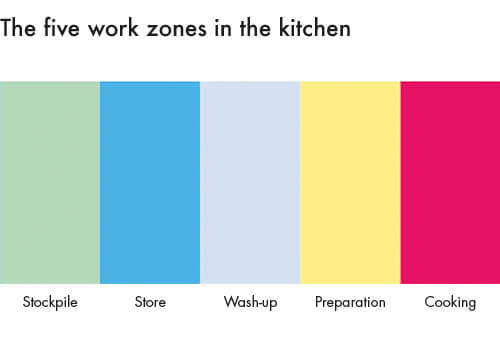 The work zones in the kitchen