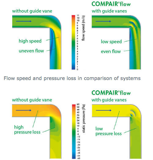 Naber COMPAIR® flow air duct bend with guide vanes guarantees minimum flow loss.