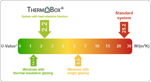 The THERMOBOX achieves a U-value of 2.2 W/m2K.