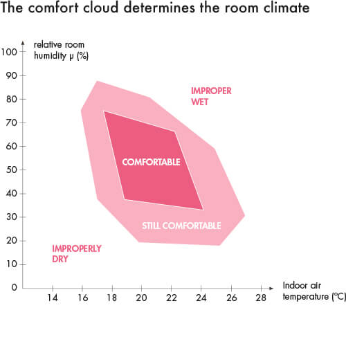 40-70% humidity and 18 - 24 degrees room temperature are perceived as optimal.