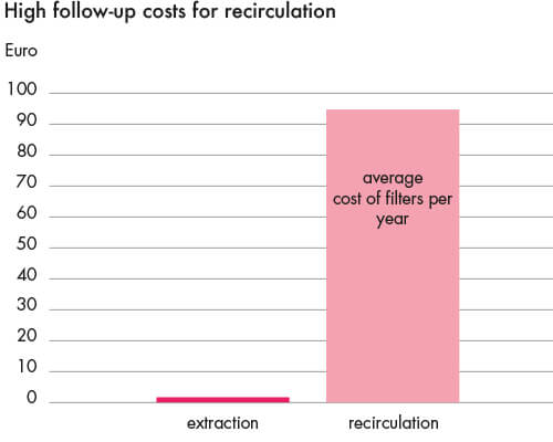 Recirculating air solutions are – with proper maintenance – much more expensive than exhaust air.